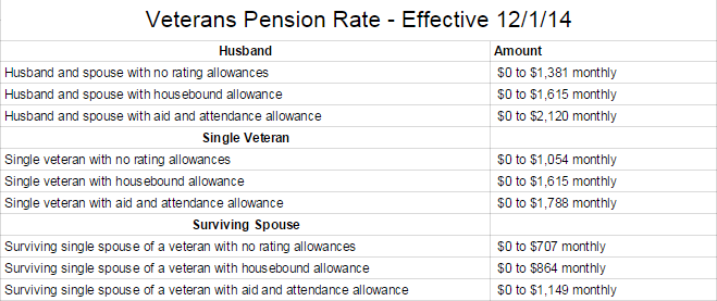 ClearCare_Veteran_Pension_Rate_Table