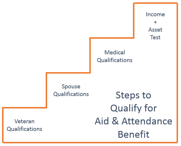 ClearCare_Step_Visual