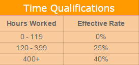 WOTC Time Qualifications