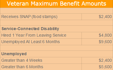 WOTC - Veteran Maximum Benefit Amounts