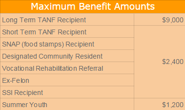 WOTC Maximum Benefit Amounts