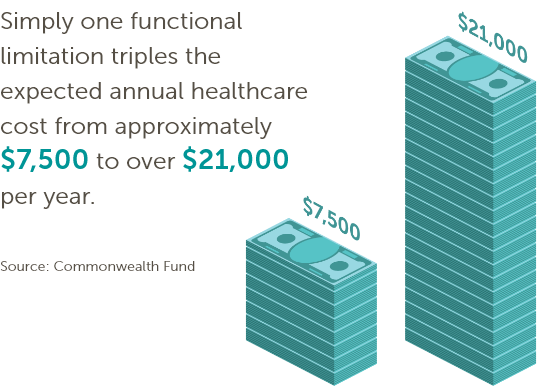 Simply one functional limitation triples the expected annual healthcare cost from approximately $7,500 to over $21,000 per year. Source: Commonwealth Fund