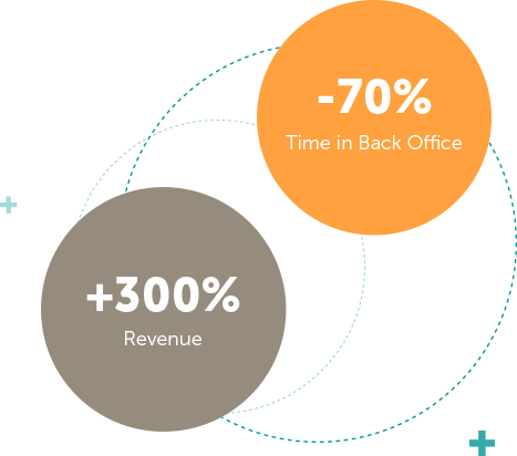 -70% Time in Back Office, +300% Revenue